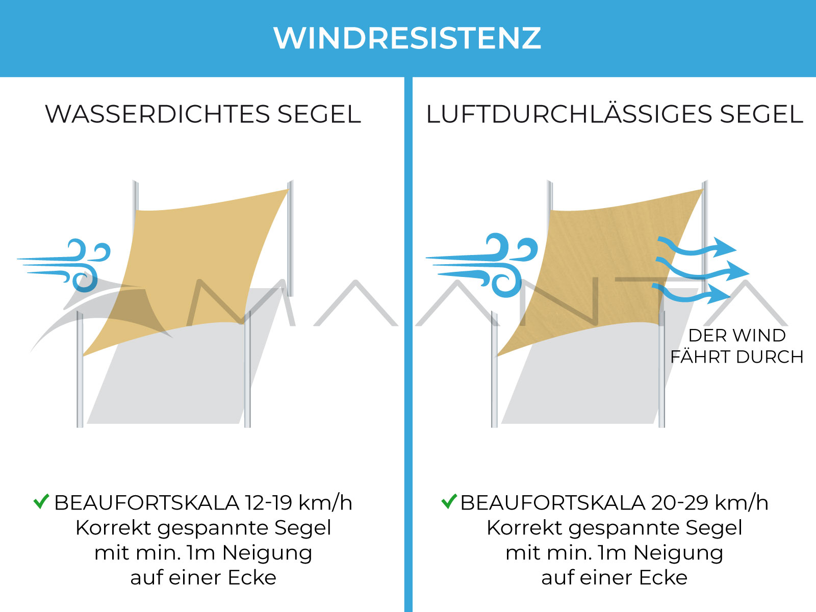 windresistenz sonnensegel