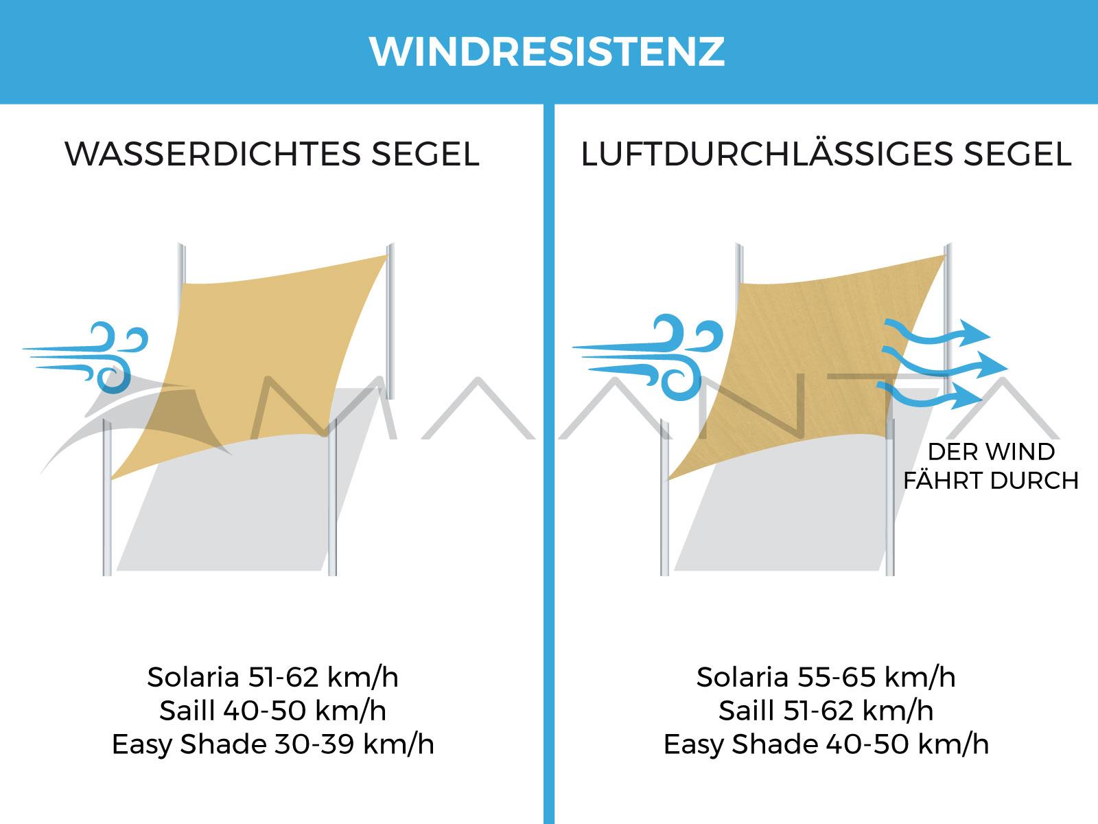 wind resistenz sonnensegel