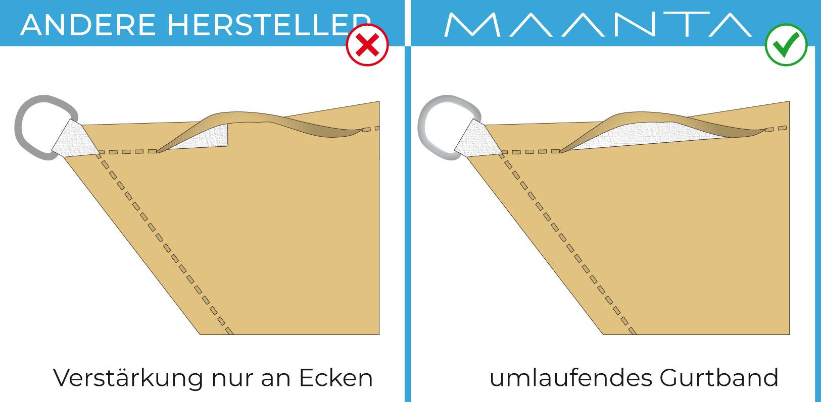 umlaufendes Gurtband EasyShade 2.0